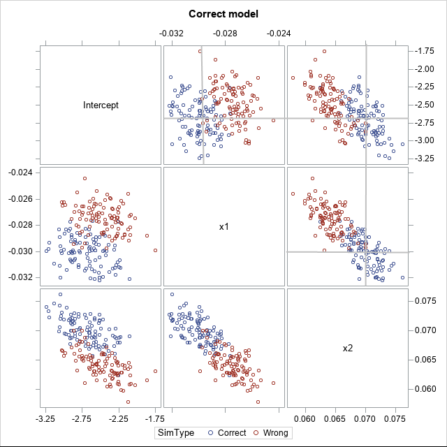 How to simulate data from a generalized linear model