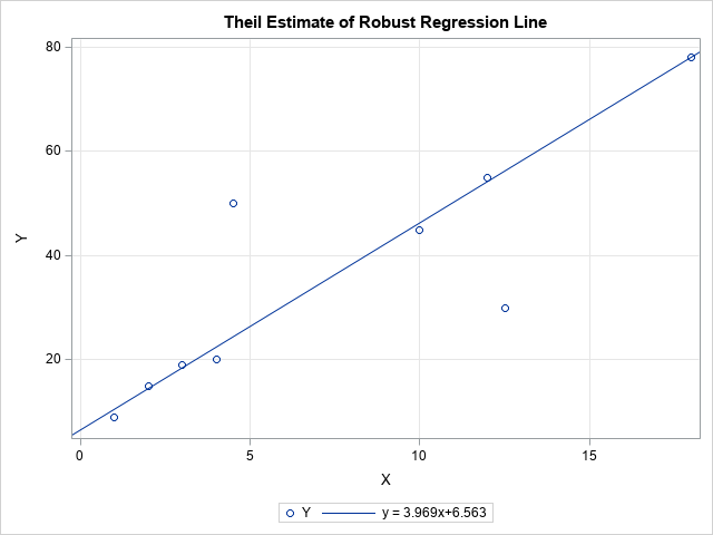 The Theil-Sen robust estimator for simple linear regression