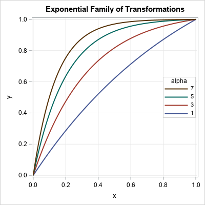 Plot a family of curves in SAS
