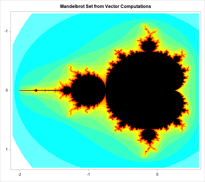 Mandelbrot set computed by using vectorized computations