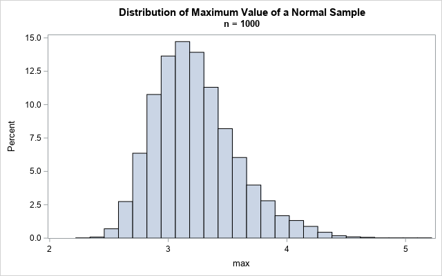 Simulate 5000 samples of size n=1000. Plot the maximum value of each sample.