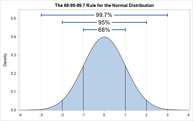 Illustration of the 68-95-99.7 rule