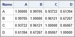 Cosine similarity between four vectors