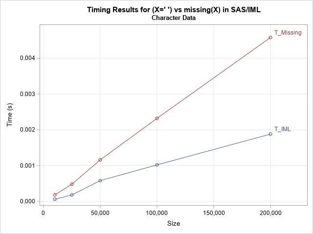 Timing performance in SAS/IML: Built-in functions versus Base SAS functions