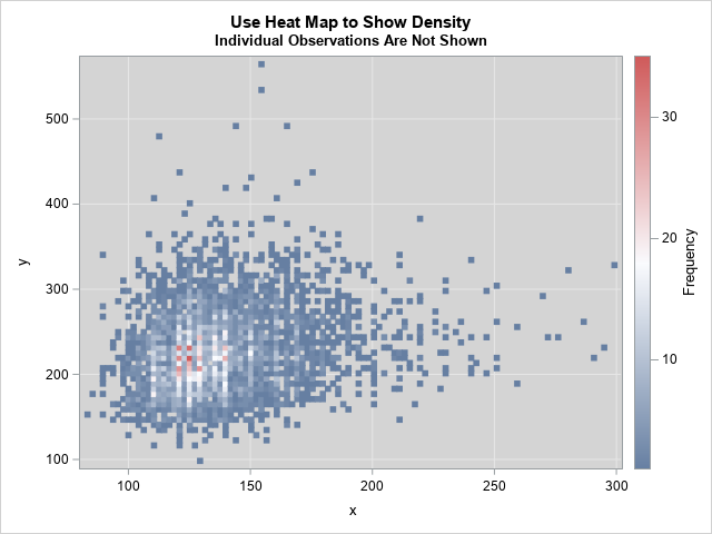 4 ways to visualize the density of bivariate data