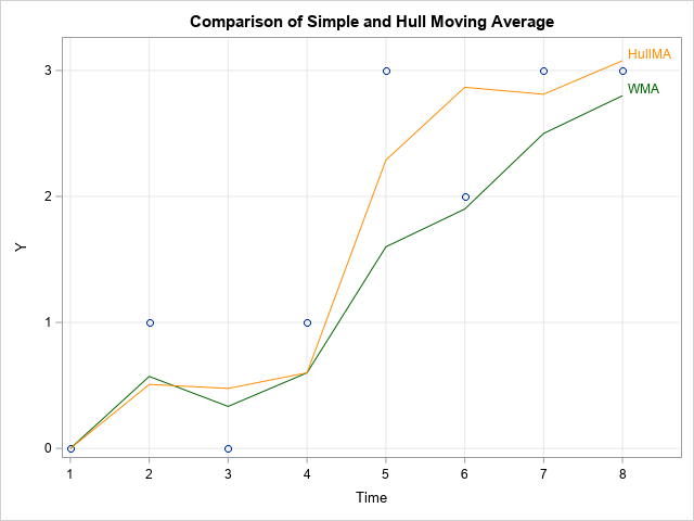 Graph of Hull moving average and weighted moving average applied to an example time series