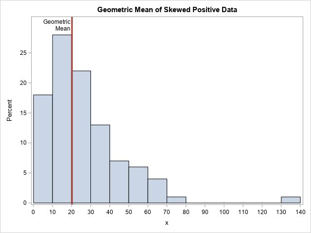 Compute the geometric mean, geometric standard deviation, and geometric CV in SAS