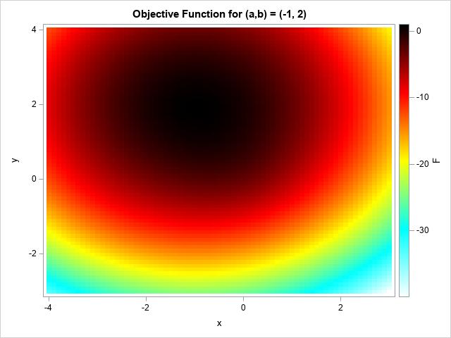 Solve many optimization problems