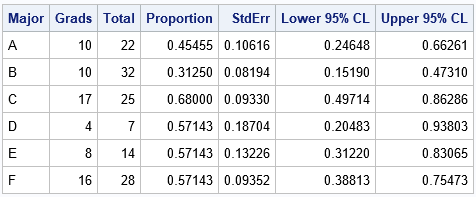 Compute and visualize binomial proportions in SAS