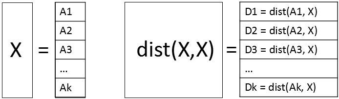Perform matrix computations when the matrices don't fit in memory