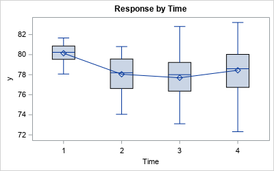 Box plots of data at four time points