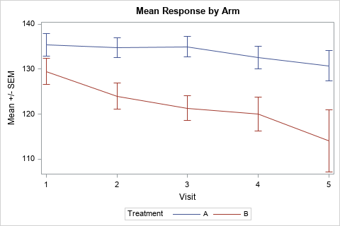 Graph the mean response versus time in SAS