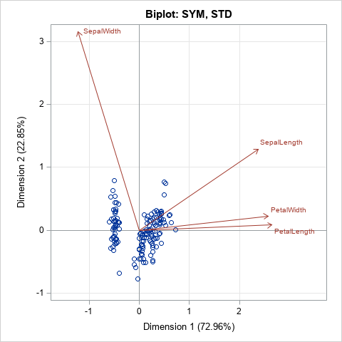 SYM biplot, created in SAS by using ODS statistical graphics