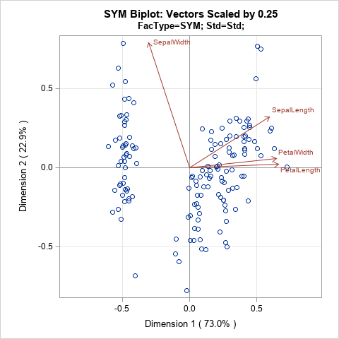 SYM biplot with auto-scaled vectors. Biplot created by using ODS statistical graphics