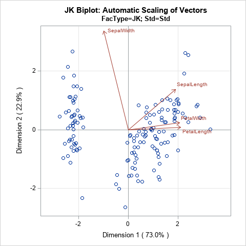 JK biplot, created in SAS by using ODS statistical graphics