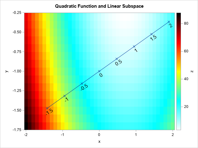 Visualization of a quadratic function and a linear subspace