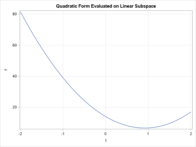 Quadratic function restricted to linear subspace
