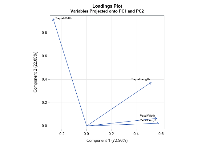 Loadings plot for Fisher's iris data; first two principal components.