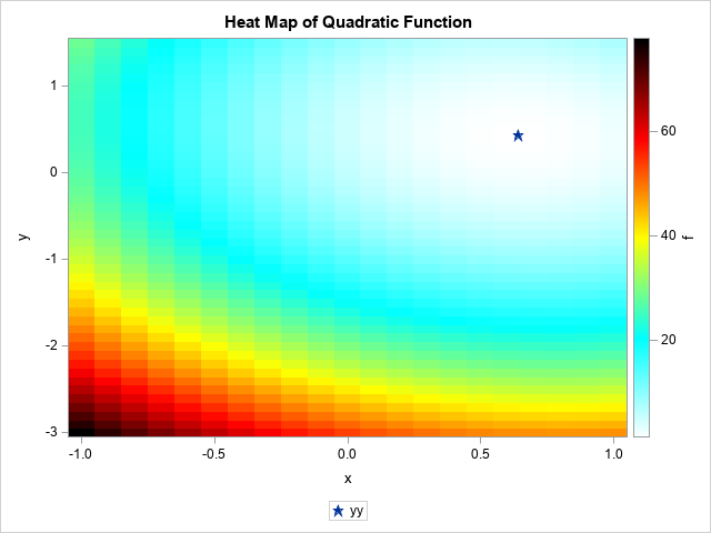 Visualization of a quadratic polynomial in SAS
