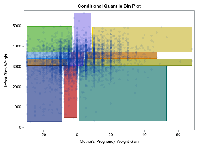 Conditional bin plot in SAS