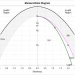 simplified moment-ratio diagram in SAS