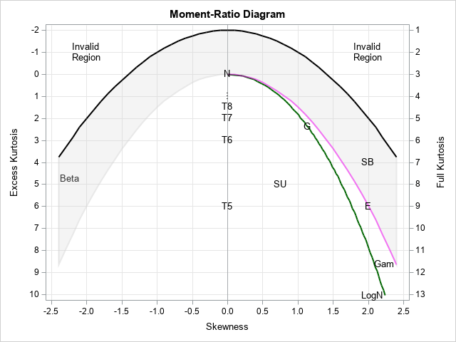 simplified moment-ratio diagram in SAS