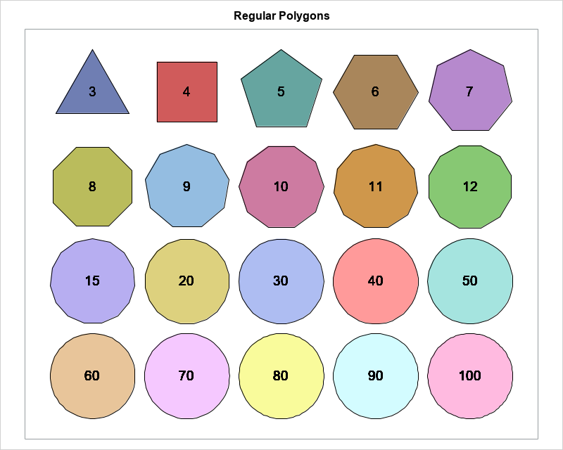 Polygons, pi, and linear approximations