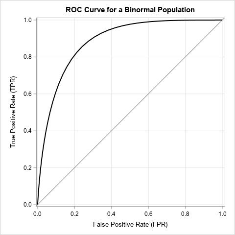 ROC curves for a binormal sample