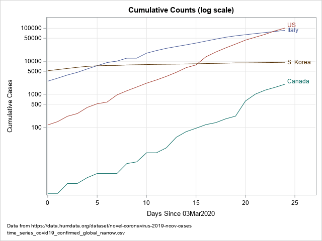 Estimates Of Doubling Time For Exponential Growth The Do Loop