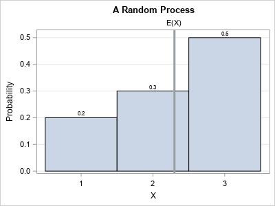 Predict a random integer: The tradeoff between bias and variance