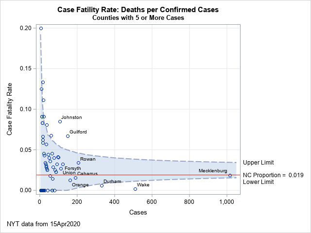 Use a funnel plot to visualize rates: The case fatality rate for COVID-19 in North Carolina counties
