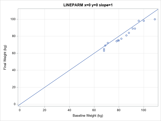Add diagonal reference lines to SAS graphs: The LINEPARM and VECTOR statements