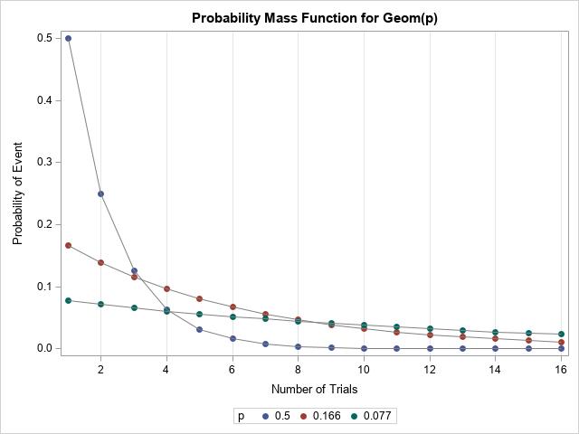 The geometric distribution in SAS