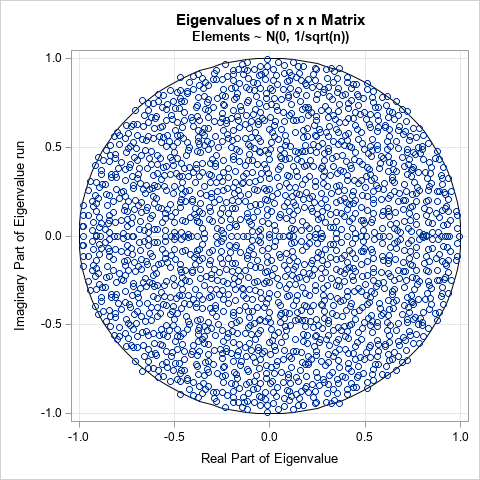 The circular law for eigenvalues