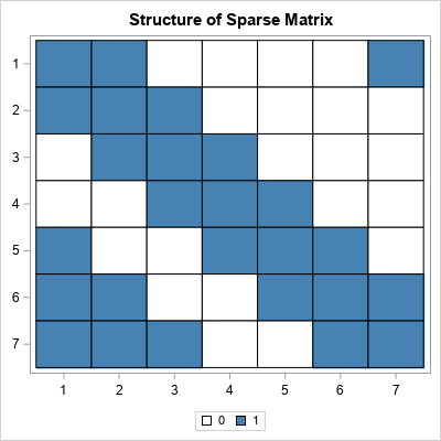 Visualize a sparse matrix by using a heat map of a binary matrix where each cell is zero (0) or nonzero (1)