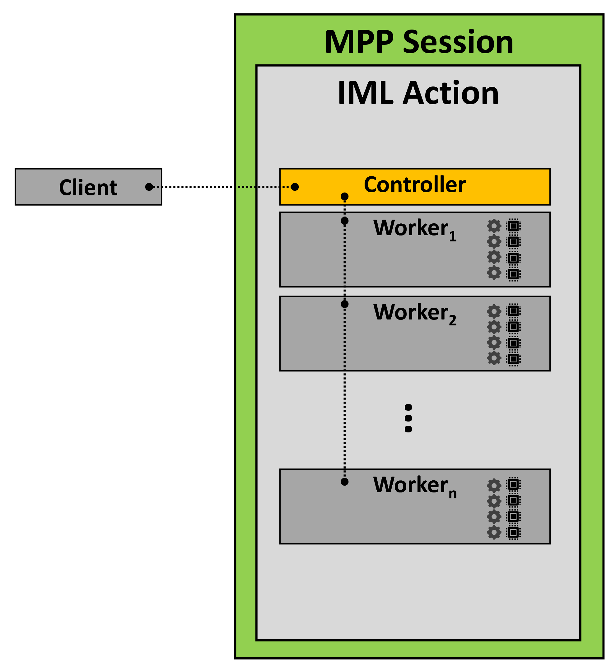 Architecture of an MPP session in SAS Viya. The client calls an action, which can use multiple nodes and threads.