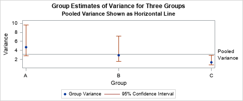 What is a pooled variance?