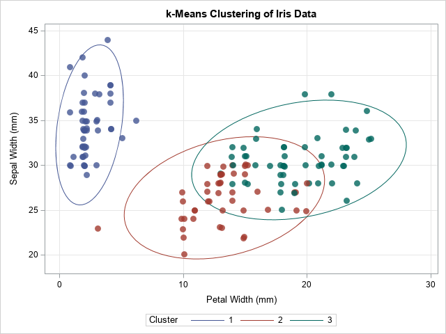 Fit a multivariate Gaussian mixture model by using the expectation-maximization (EM) algorithm