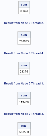 A general method for parallel computation in SAS Viya