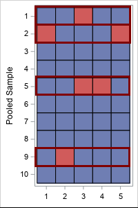 Example of pool testing: 50 samples are combined to form 10 pooled samples. Ten tests are run. If a pooled sample tests positive, five additional tests are run, one for each individual sample in the pool.