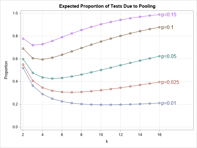 Expected proportion of tests needed for pool testing. The value 1 is for individual testing, where N tests are used to test N samples