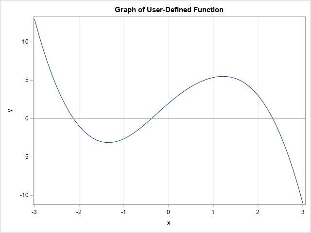 Find the root of  a function by using the SAS DATA step