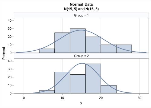 4 ways to standardize data in SAS