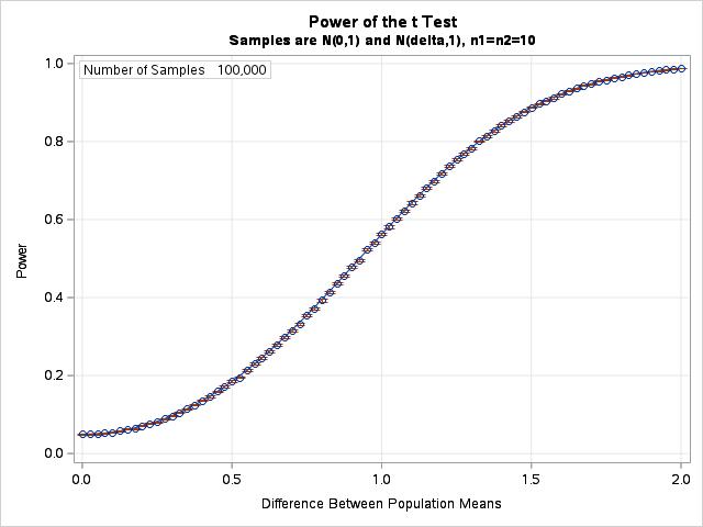 Estimate a power curve in parallel in SAS Viya