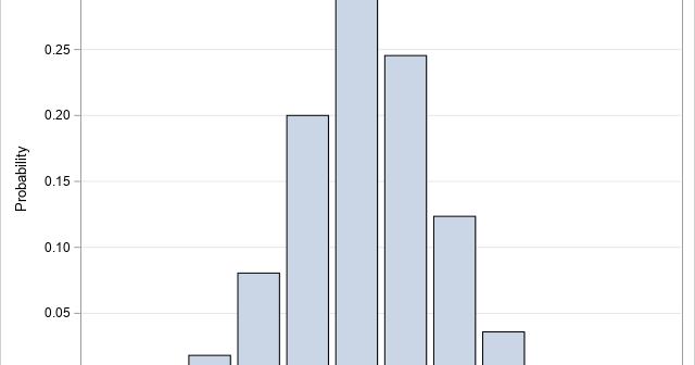 PDF of the Poisson-binomial distribution