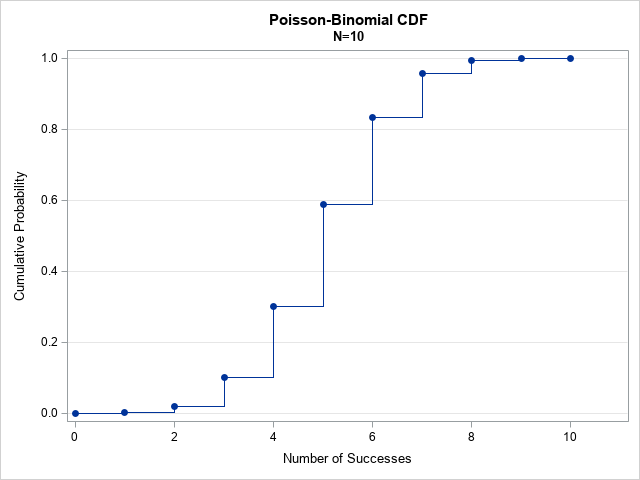 CDF of the Poisson-binomial distribution