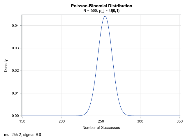 Exact PDF for the Poisson-binomial Distribution (N=500)
