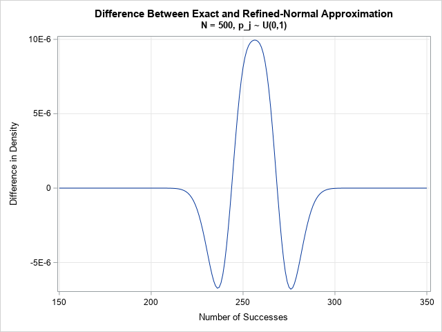 Difference between Exact and Approximate PDF for the Poisson-binomial Distribution (N=500)