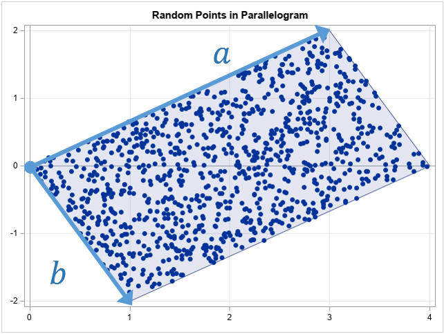 Random uniform points in a parallelogram