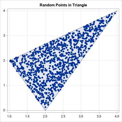 Random uniform points in a triangle